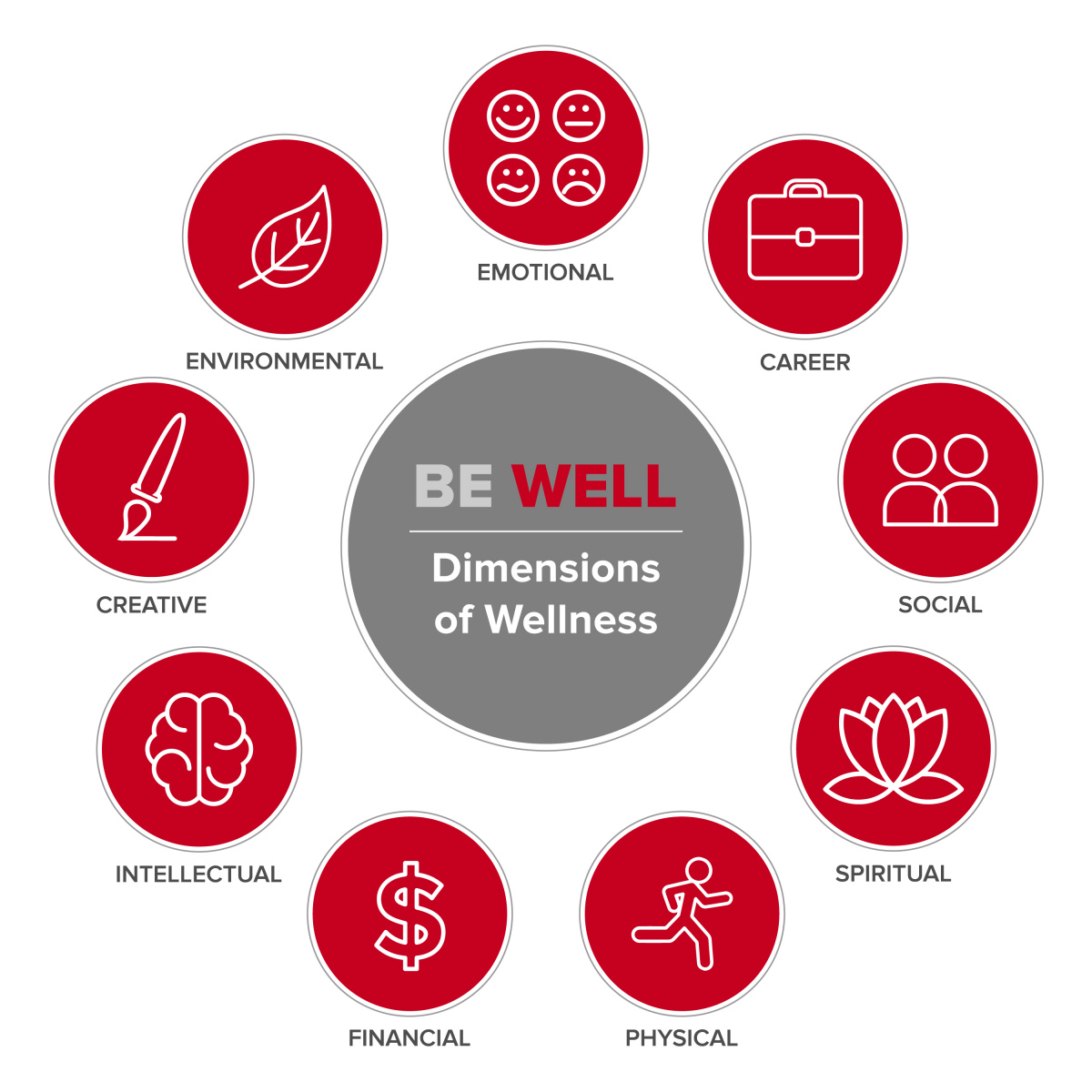 dimensions of wellbeing graphic, including icons for emotional, career, social, spiritual, physical, financial, intellectual, creative and environmental wellness