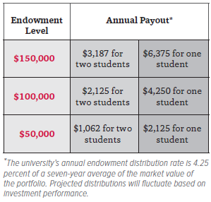 The university's annual endowment distribution rate is 4.25 percent of a seven-year average of the market value of the portfolio. Projected distributions will fluctuate based on investment performance.